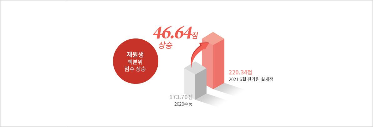 재원생 백분위 점수 상승